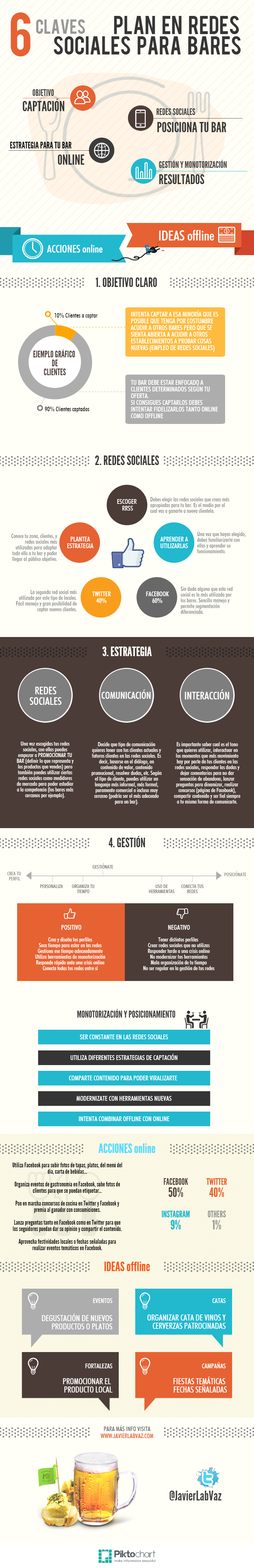 Plan Social Media para Bares (Infografia)